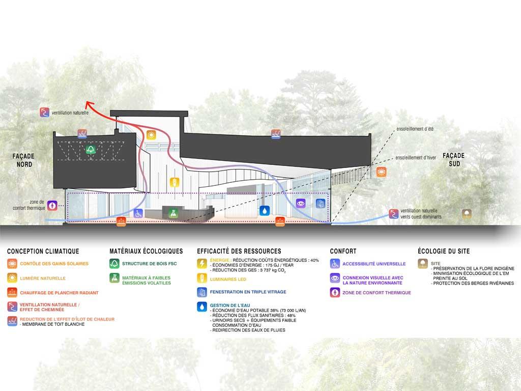 Magazine architecture bois maison habitat construction construire constructeu