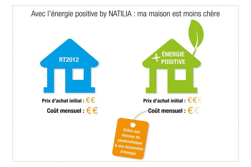 architecturebois-bois-wood-maison-evolutive-natilia-bepos-energie-positive-schema